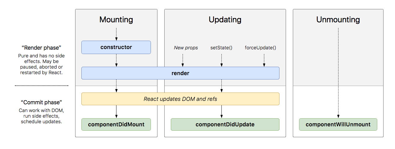 react-new-lifecycle